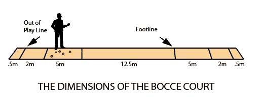 Diagram of a bocce court