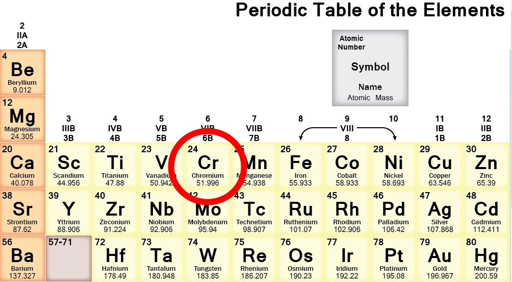 The Element Chromium And Its Industrial Applications College Paper